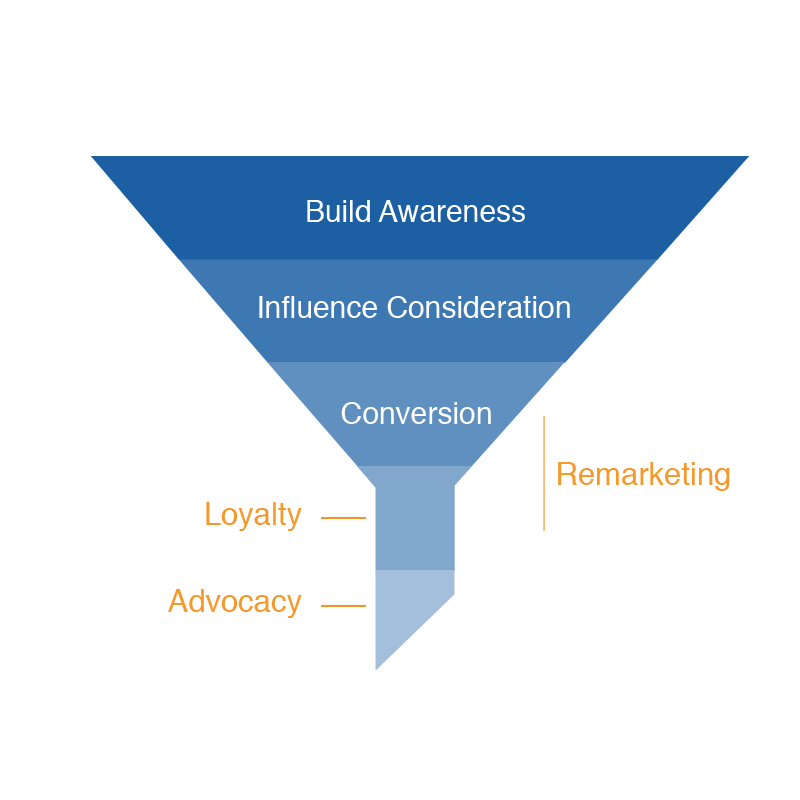 Funnel-Strategies-BrandCom